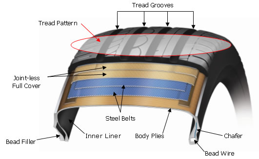 Tyre Cross Section